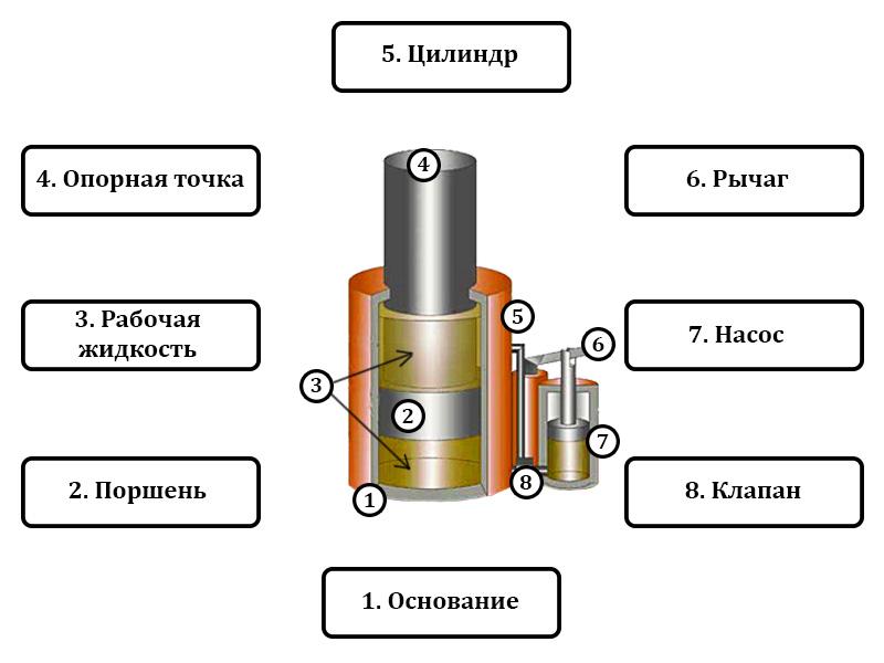 Из чего состоит домкрат гидравлический бутылочный