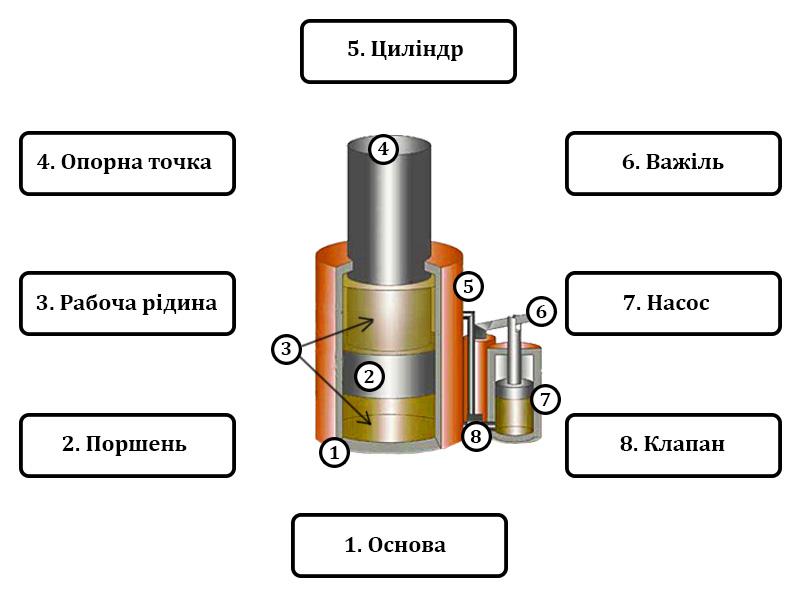 З чого складається домкрат гідравлічний пляшковий