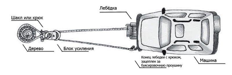 Блок усиления для лебедки фото