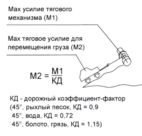 Расчет тягового усилия лебедки