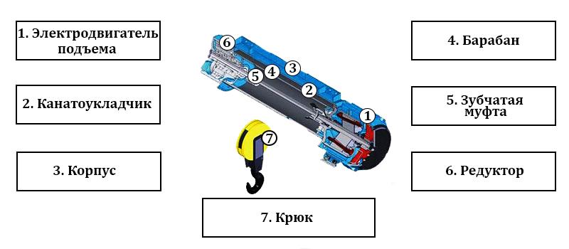 Как выглядит электрическая лебедка 220в