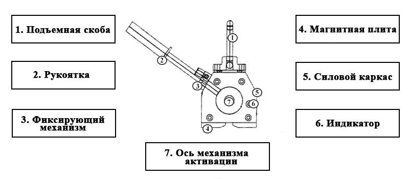 Из каких частей состоит магнитный захват