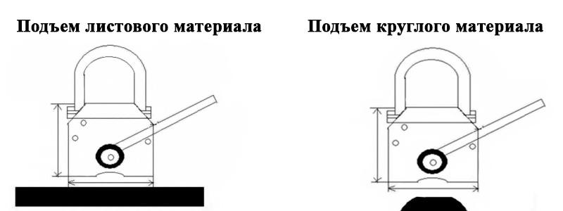 Как работает магнитный грузозахват