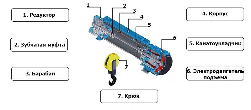 Из чего состоит тельфер электрический